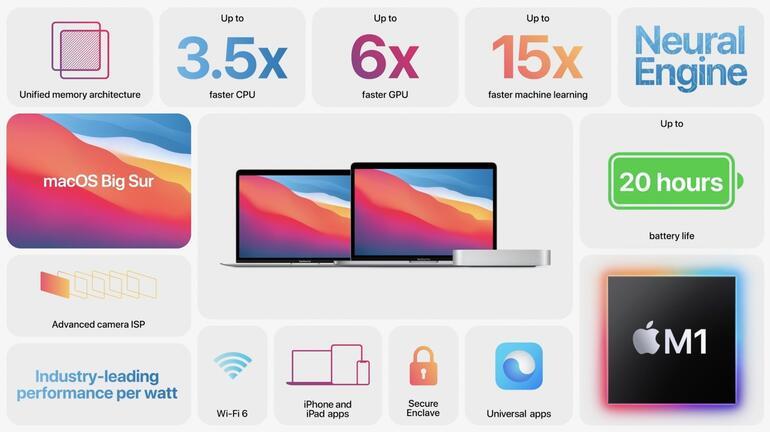 Yeni MacBook Pro tanıtıldı: Apple M1 işlemci ile geliyor